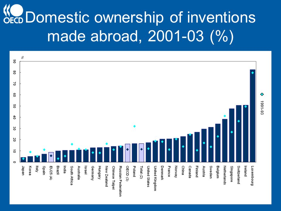 Domestic ownership of inventions made abroad, 2001-03 (%)