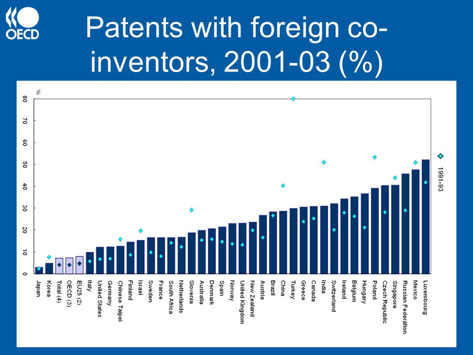 Patents with foreign co-inventors, (%)