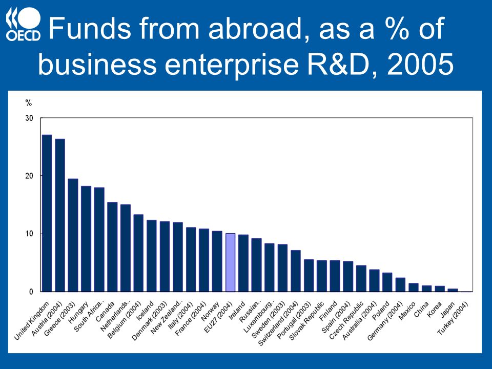 Funds from abroad, as a % of business enterprise R&D, 2005