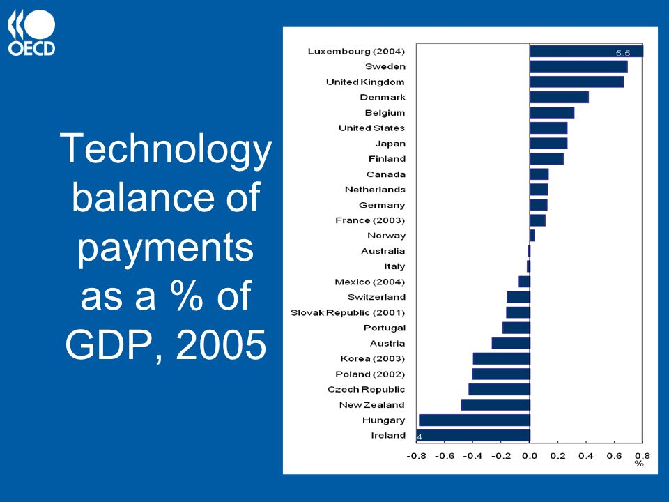 Technology balance of payments as a % of GDP, 2005