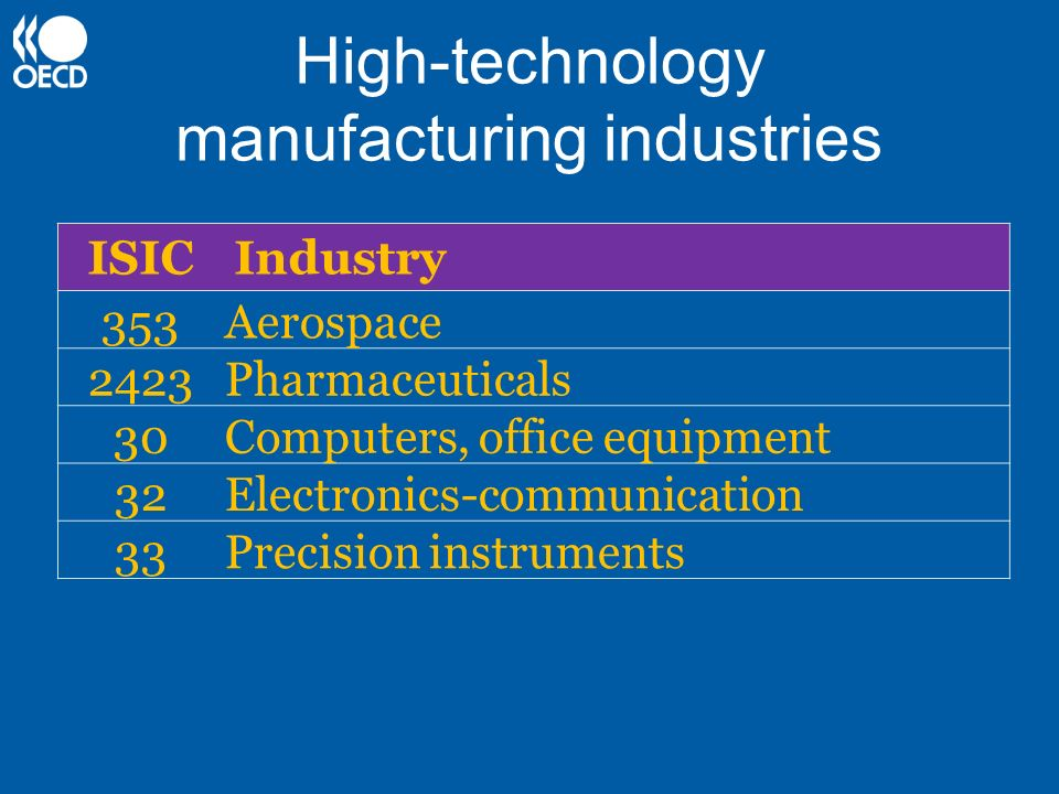 High-technology manufacturing industries