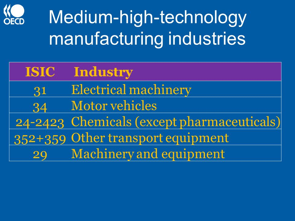 Medium-high-technology manufacturing industries