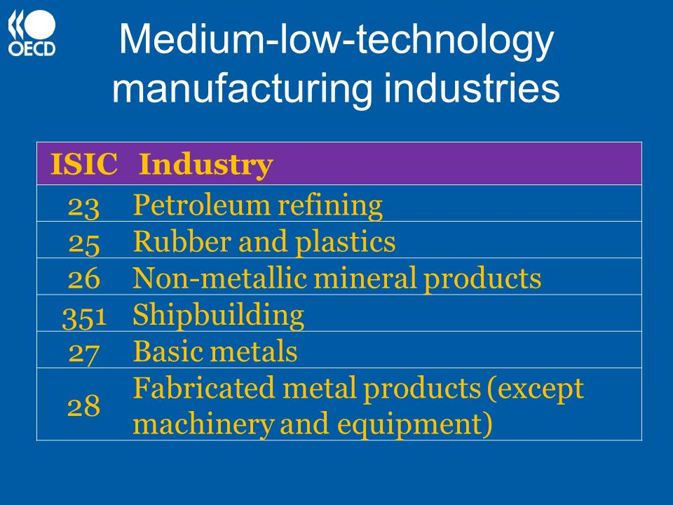 Medium-low-technology manufacturing industries