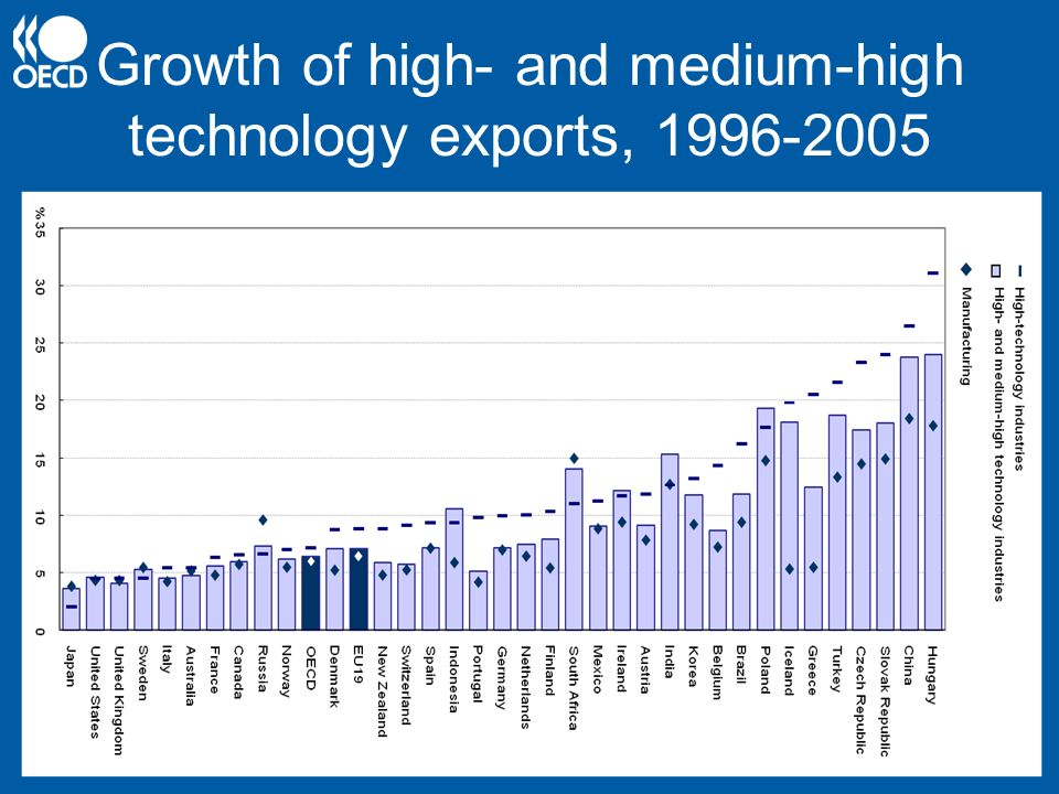Growth of high- and medium-high technology exports, 1996-2005