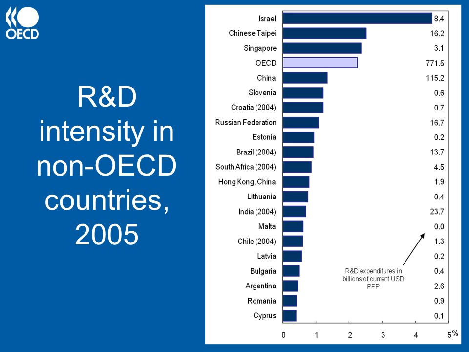 R&D intensity in non-OECD countries, 2005