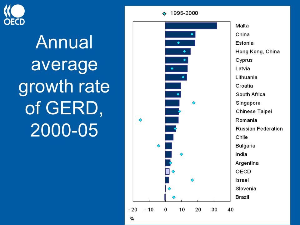 Annual average growth rate of GERD,