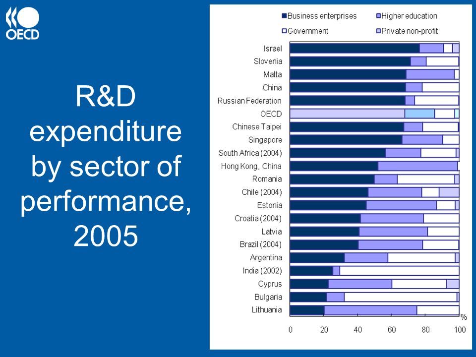 R&D expenditure by sector of performance, 2005