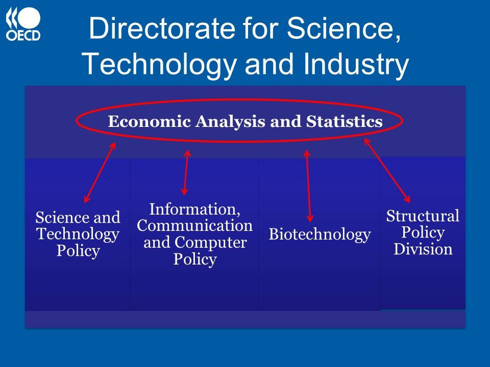 Directorate for Science, Technology and Industry
