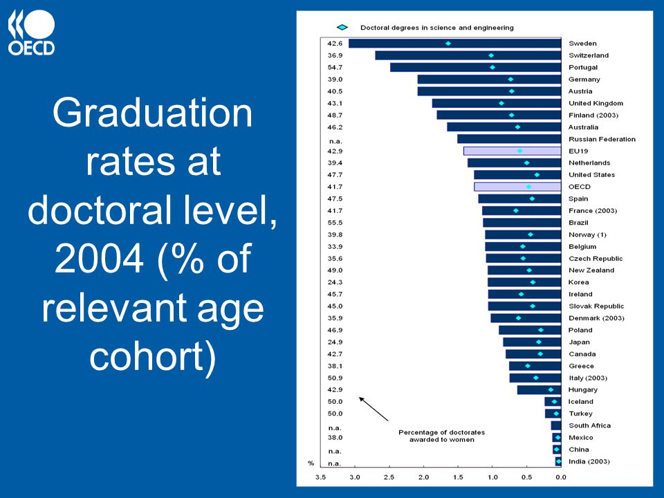 Graduation rates at doctoral level, 2004 (% of relevant age cohort)
