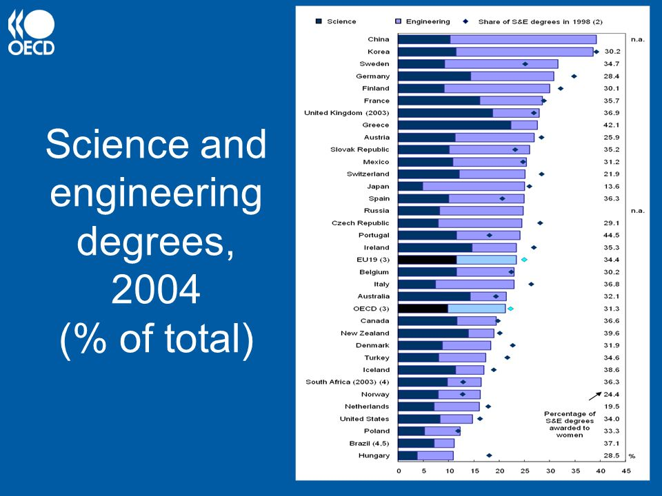 Science and engineering degrees, 2004 (% of total)