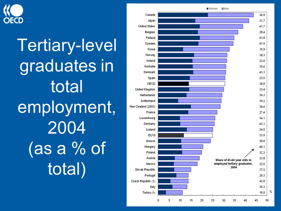 Tertiary-level graduates in total employment, 2004 (as a % of total)