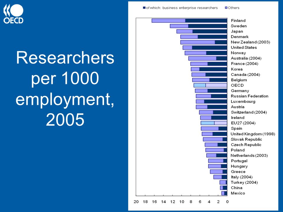 Researchers per 1000 employment, 2005