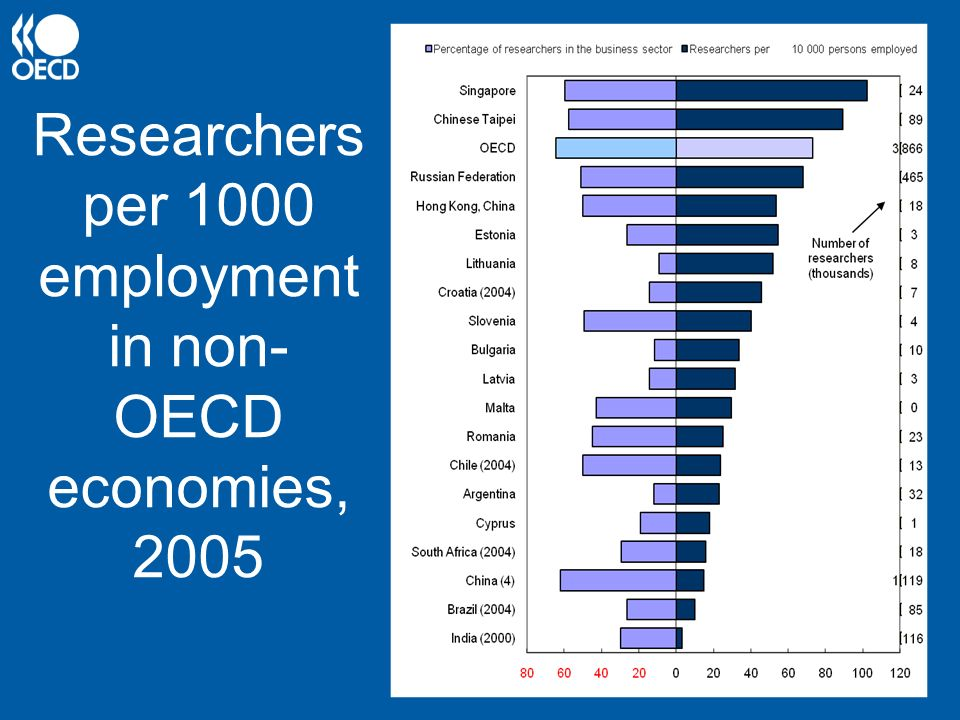 Researchers per 1000 employment in non-OECD economies, 2005