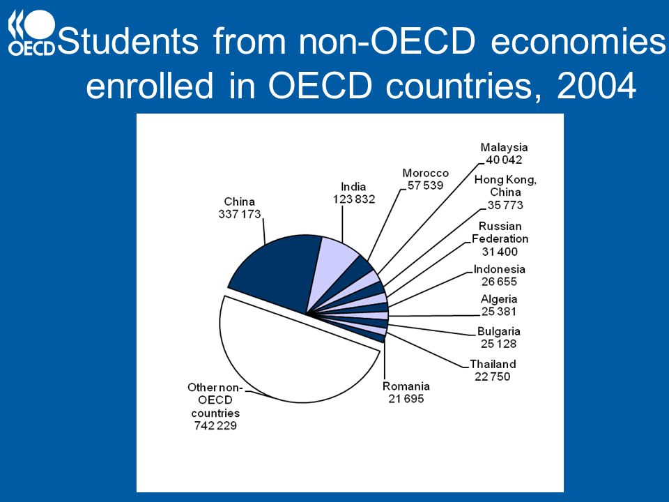 Students from non-OECD economies enrolled in OECD countries, 2004