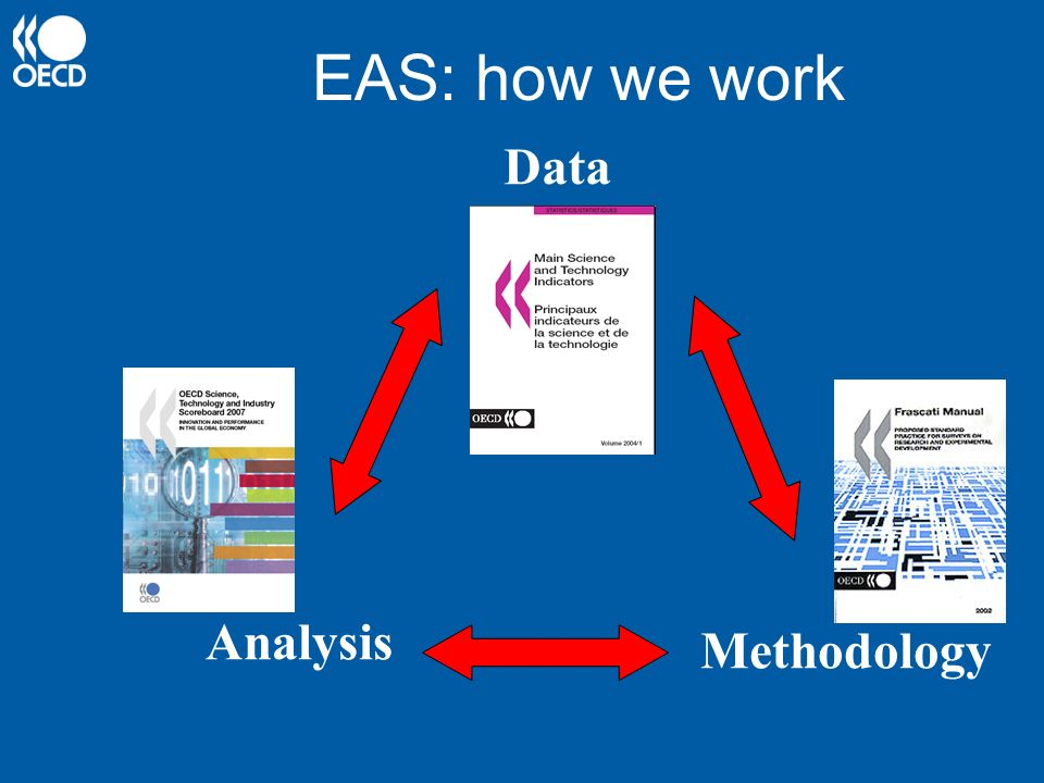 EAS: how we work Data Analysis Methodology EAS mode of working