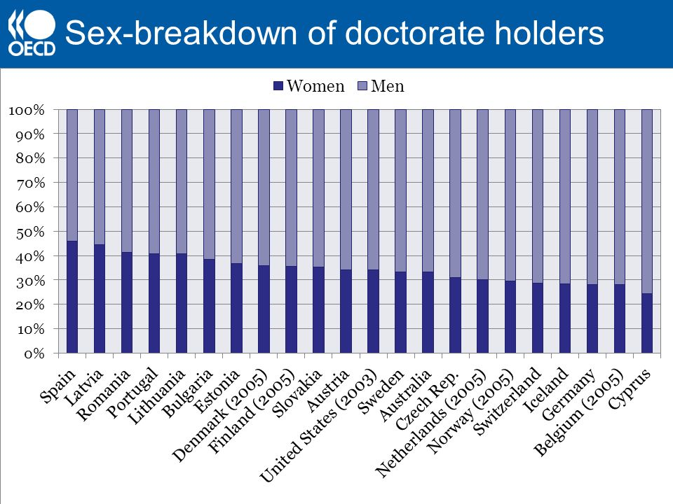 Sex-breakdown of doctorate holders
