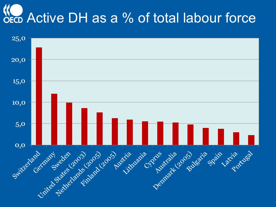 Active DH as a % of total labour force