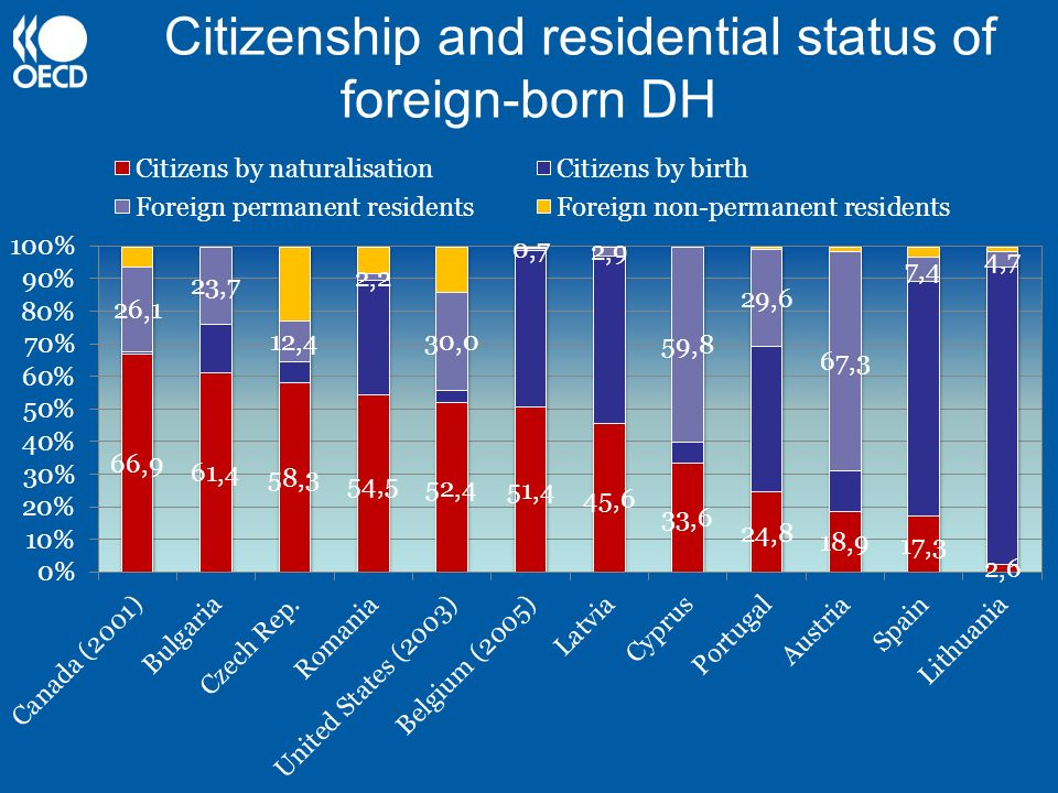Citizenship and residential status of foreign-born DH