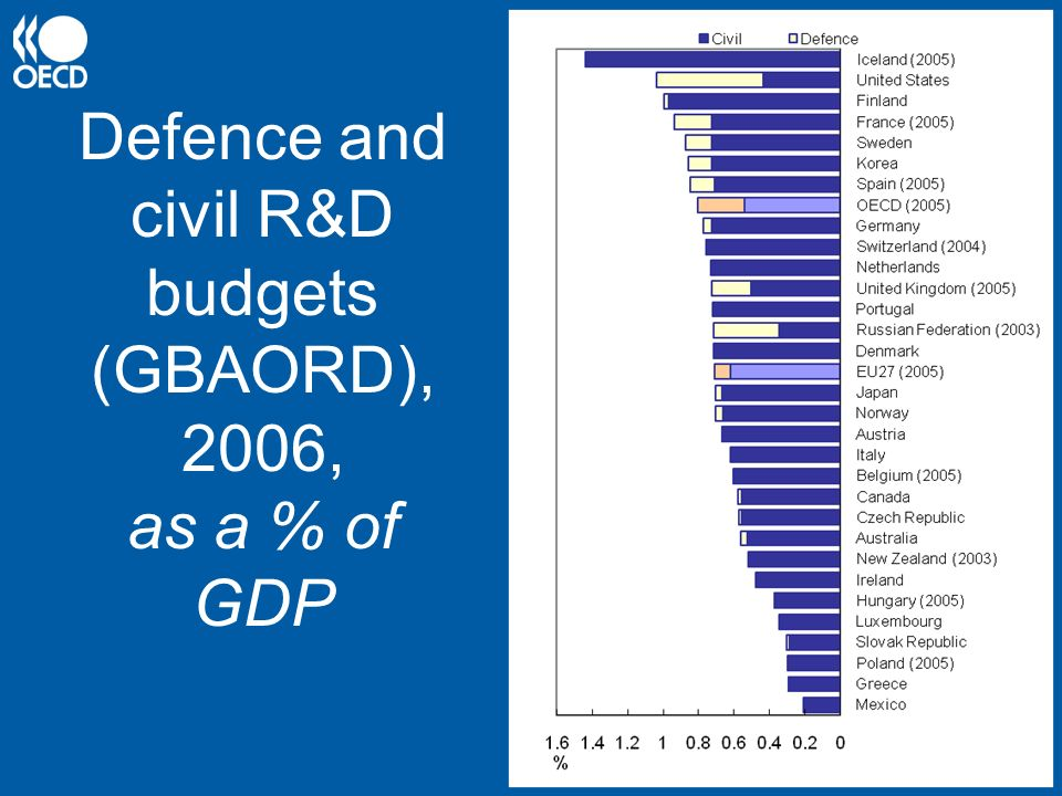 Defence and civil R&D budgets (GBAORD), 2006, as a % of GDP