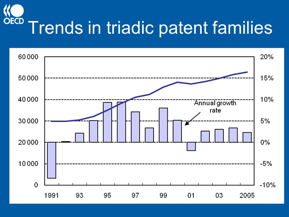 Trends in triadic patent families