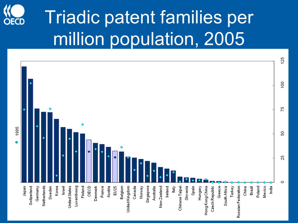 Triadic patent families per million population, 2005