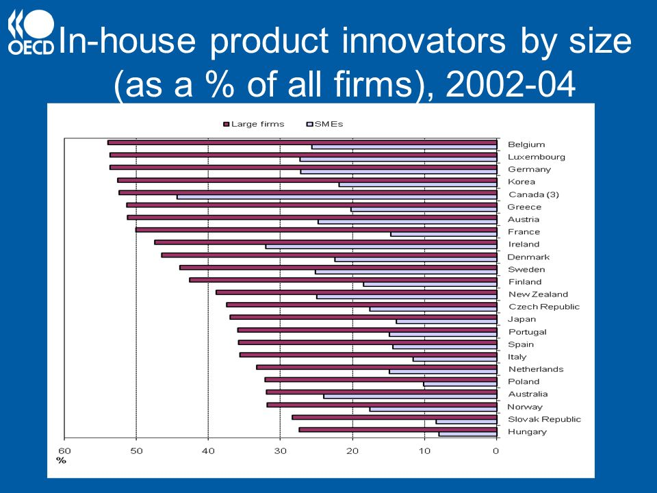 In-house product innovators by size (as a % of all firms),