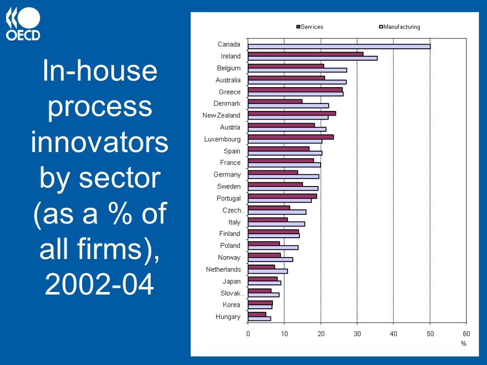 In-house process innovators by sector (as a % of all firms), 2002-04