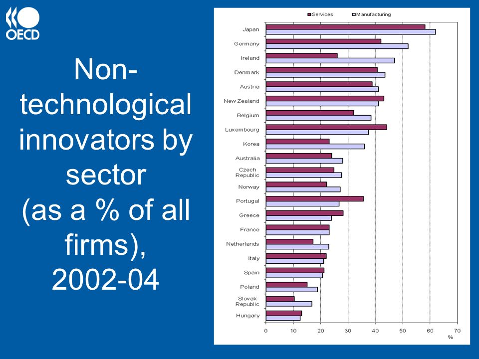 Non-technological innovators by sector (as a % of all firms), 2002-04