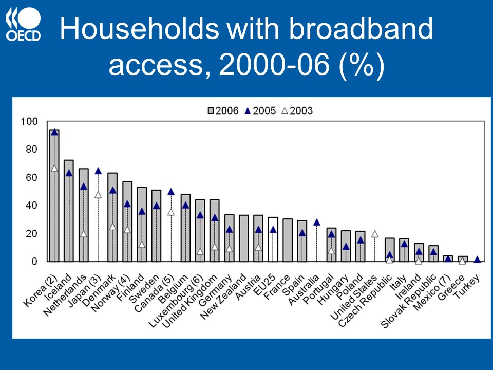 Households with broadband access, 2000-06 (%)