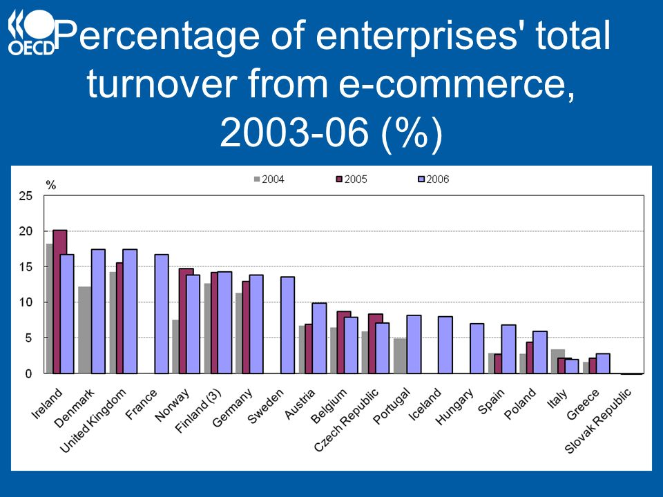 Percentage of enterprises total turnover from e-commerce, 2003-06 (%)