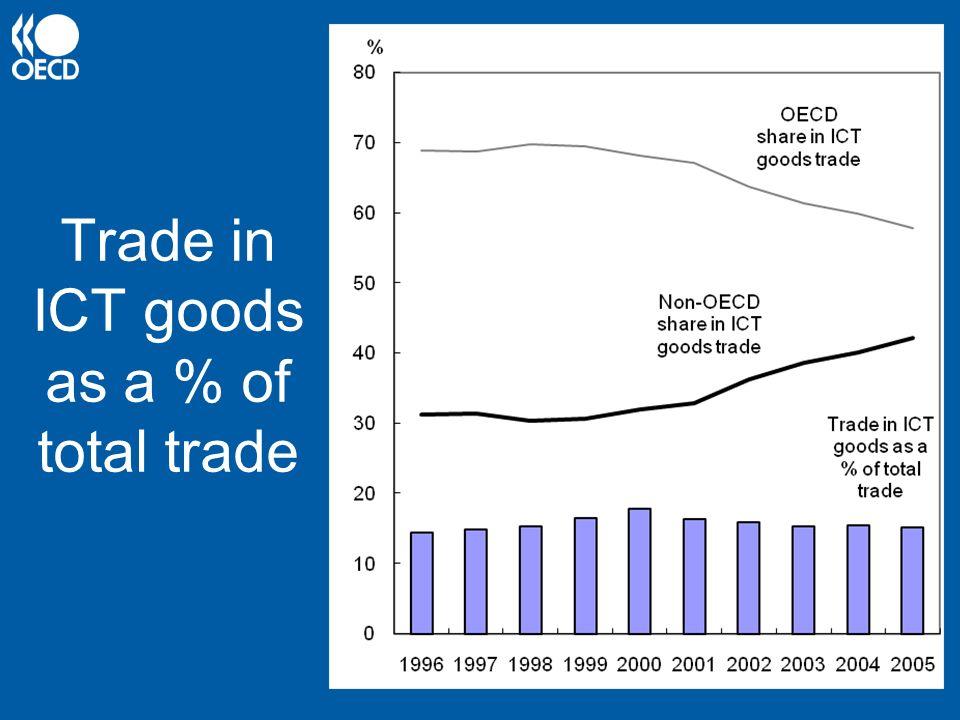 Trade in ICT goods as a % of total trade