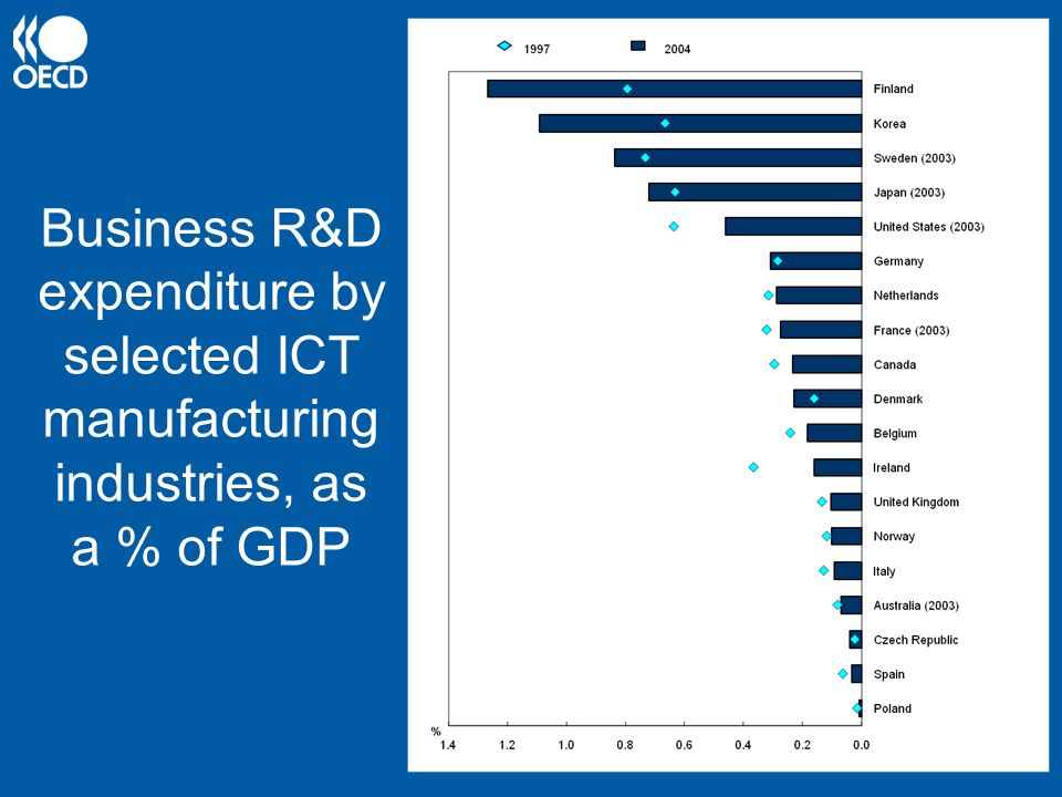 Business R&D expenditure by selected ICT manufacturing industries, as a % of GDP