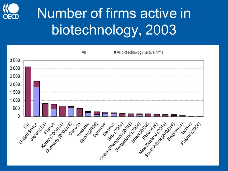 Number of firms active in biotechnology, 2003