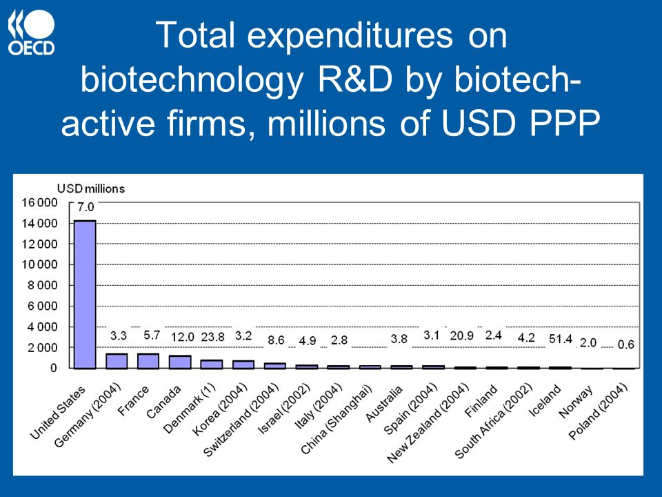 Total expenditures on biotechnology R&D by biotech-active firms, millions of USD PPP