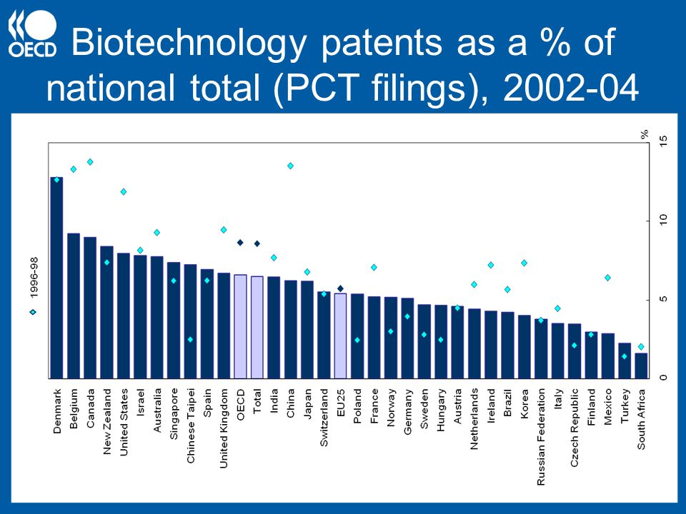 Biotechnology patents as a % of national total (PCT filings), 2002-04