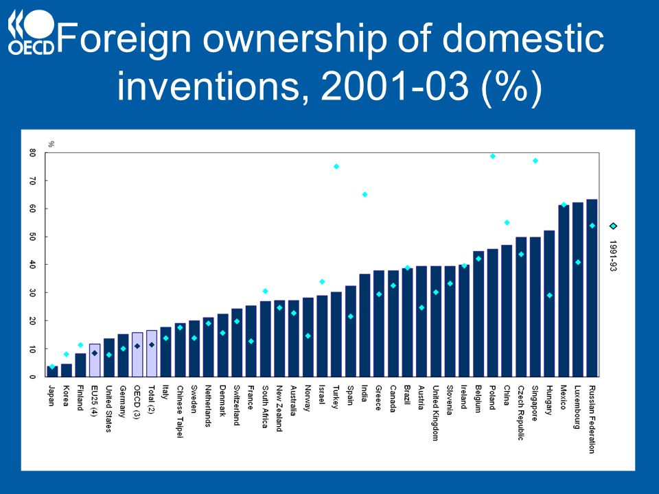 Foreign ownership of domestic inventions, 2001-03 (%)