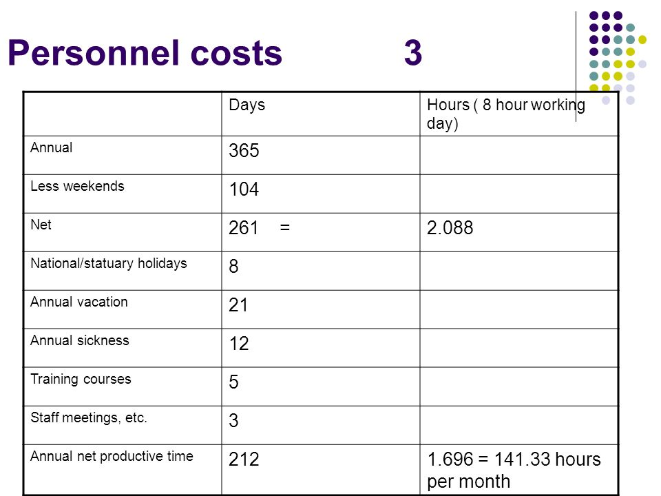 Personnel costs 3 Days. Hours ( 8 hour working day) Annual. 365. Less weekends. 104. Net. 261 =