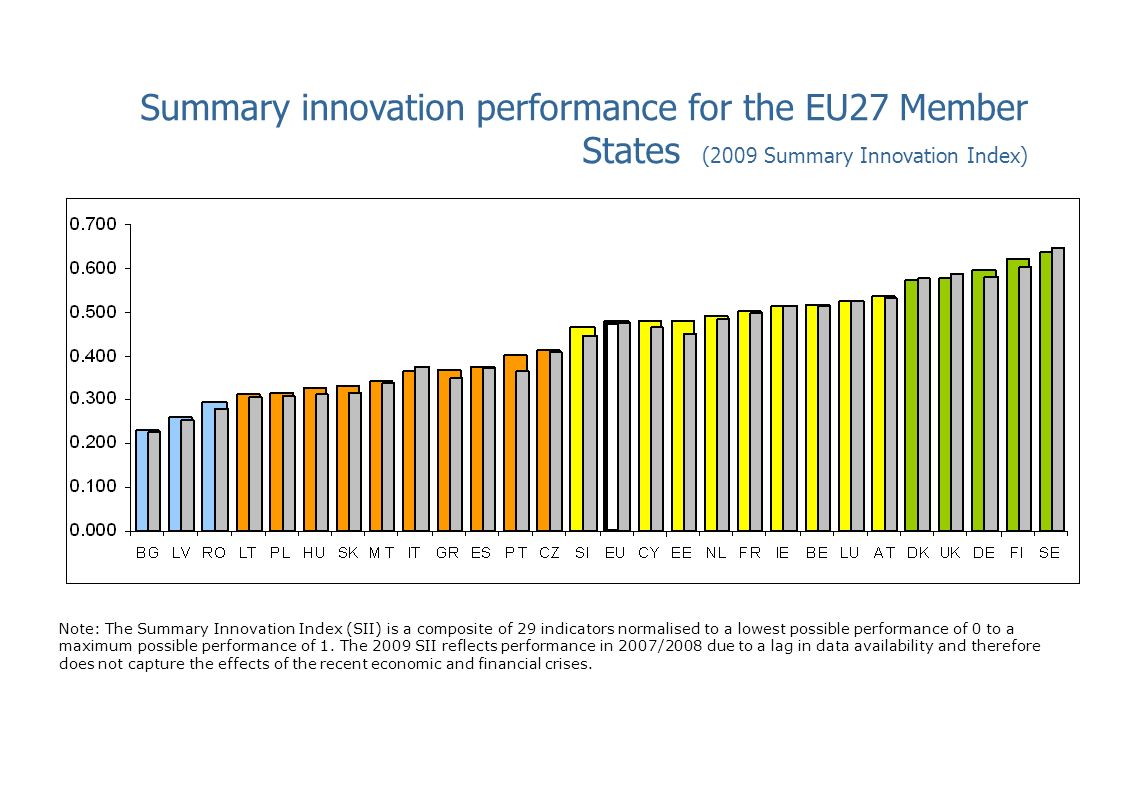 Summary innovation performance for the EU27 Member States (2009 Summary Innovation Index)