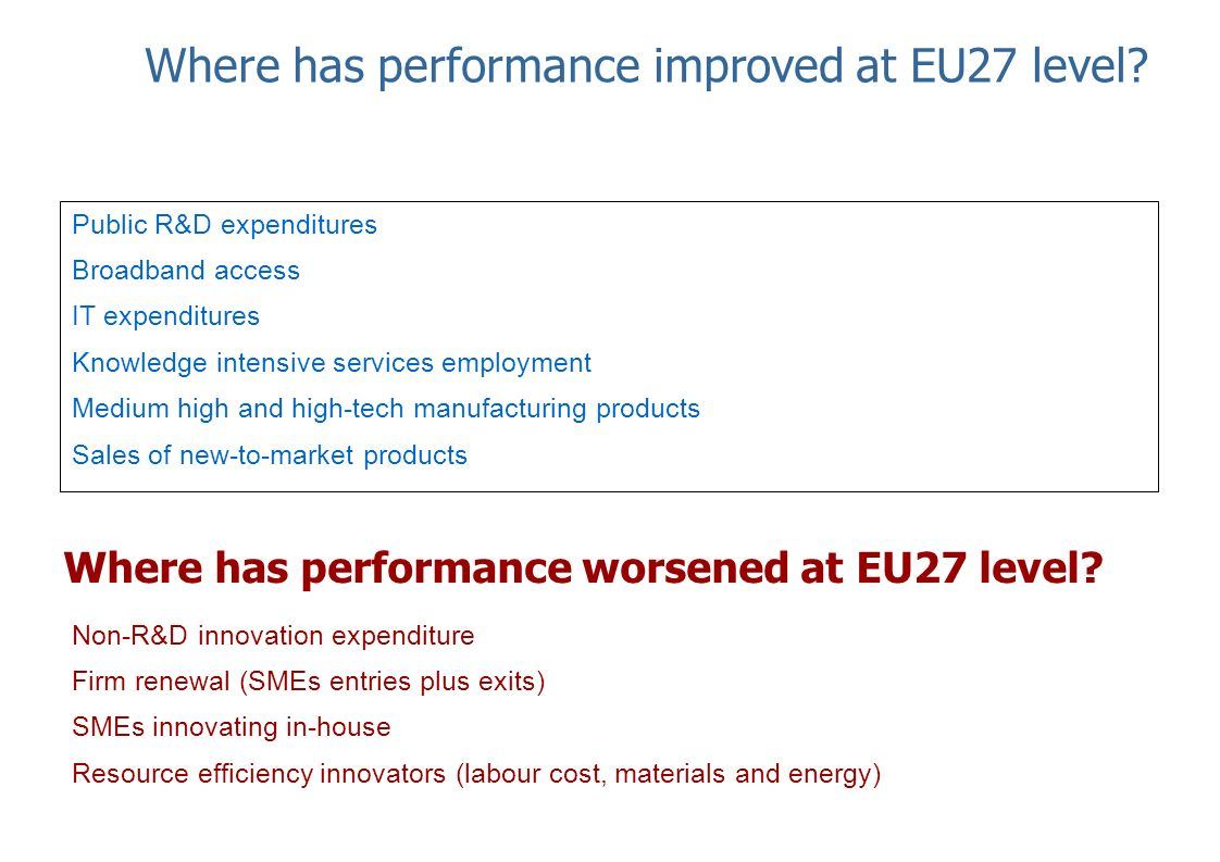 Where has performance improved at EU27 level