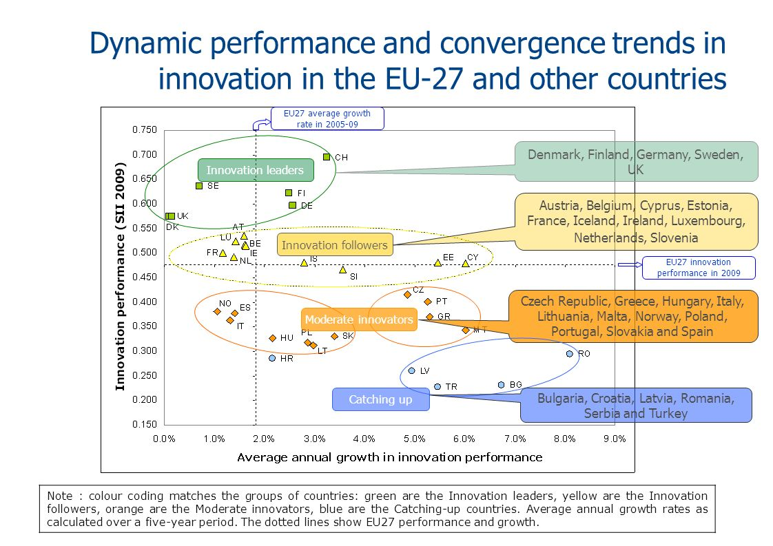Dynamic performance and convergence trends in innovation in the EU-27 and other countries