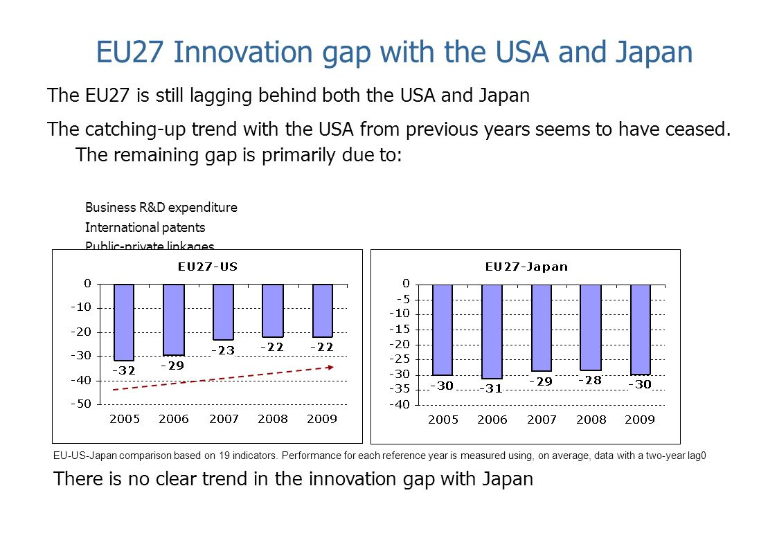 EU27 Innovation gap with the USA and Japan