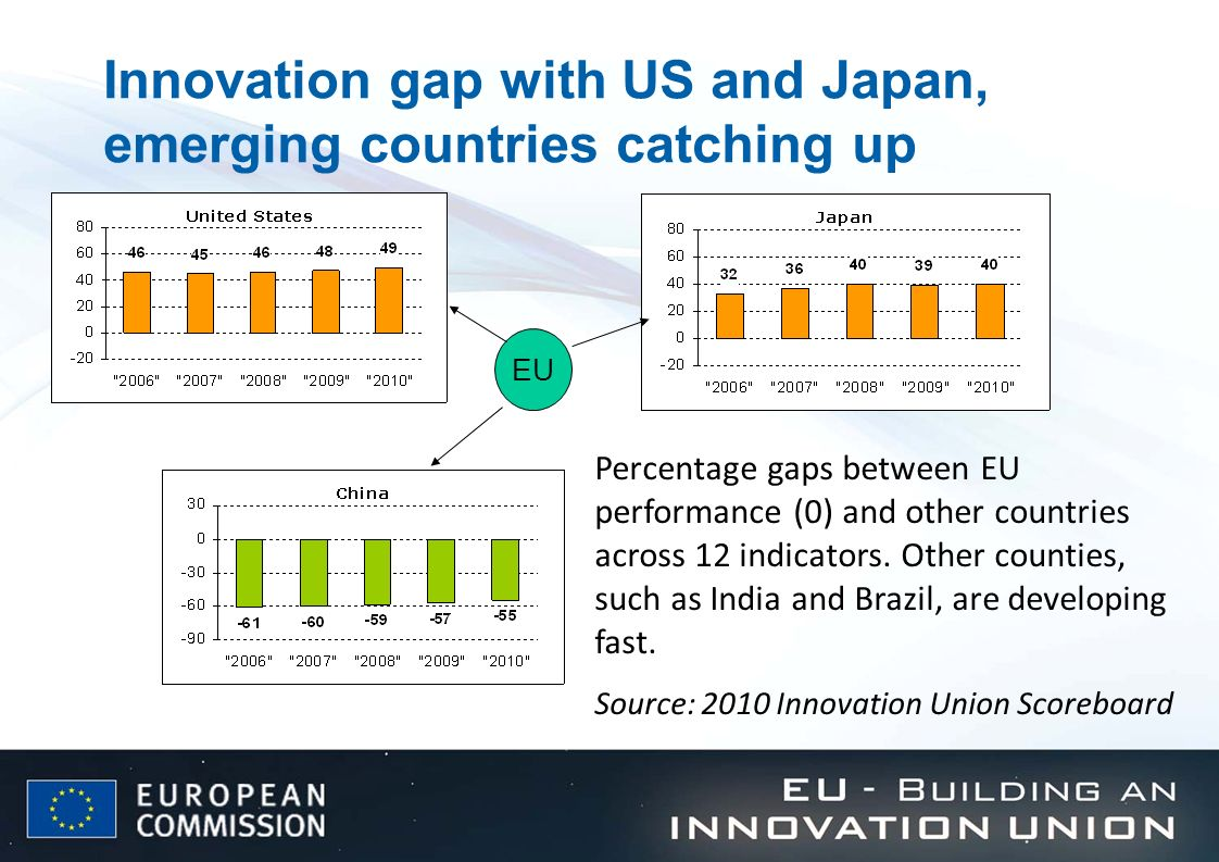 Innovation gap with US and Japan, emerging countries catching up