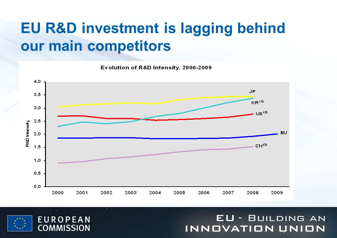 EU R&D investment is lagging behind our main competitors