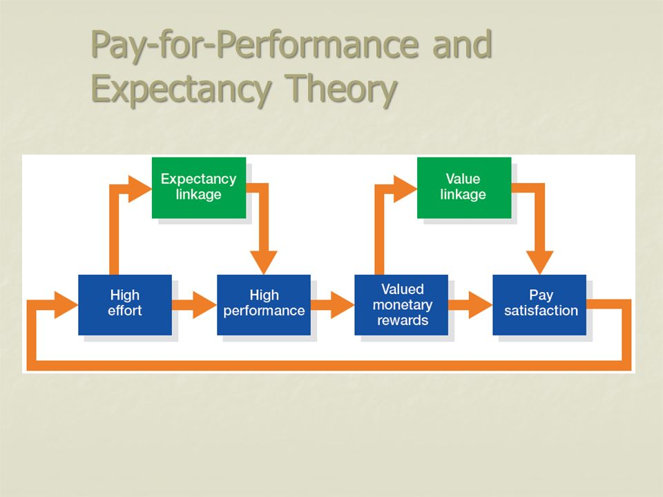 relationship between expectancy theory and equity communication