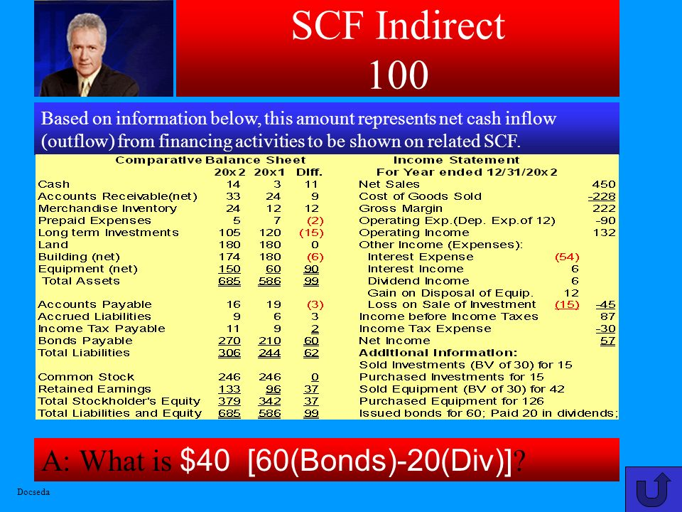 SCF Indirect 100 A: What is $40 [60(Bonds)-20(Div)]