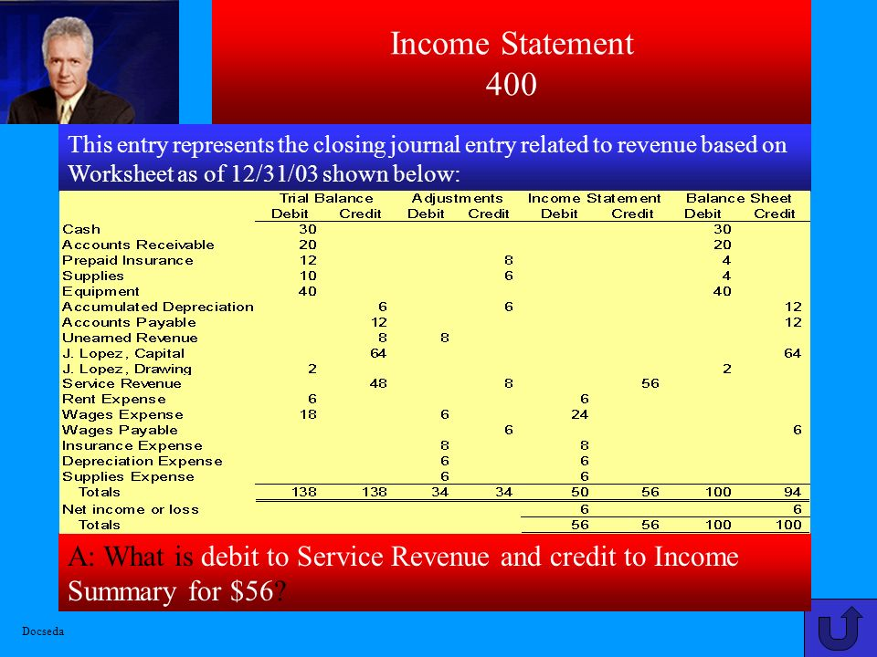 Income Statement 400 This entry represents the closing journal entry related to revenue based on Worksheet as of 12/31/03 shown below: