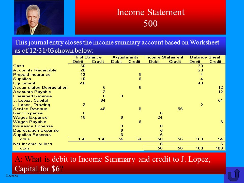 Income Statement 500 This journal entry closes the income summary account based on Worksheet as of 12/31/03 shown below:
