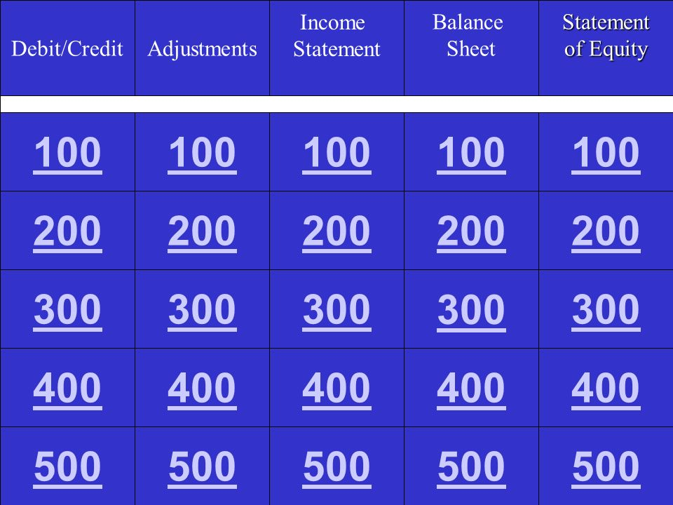 Debit/Credit Adjustments. Income. Statement. Balance. Sheet. Statement. of Equity. 100. 100.
