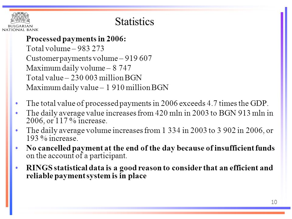 Statistics Processed payments in 2006: Total volume – 983 273