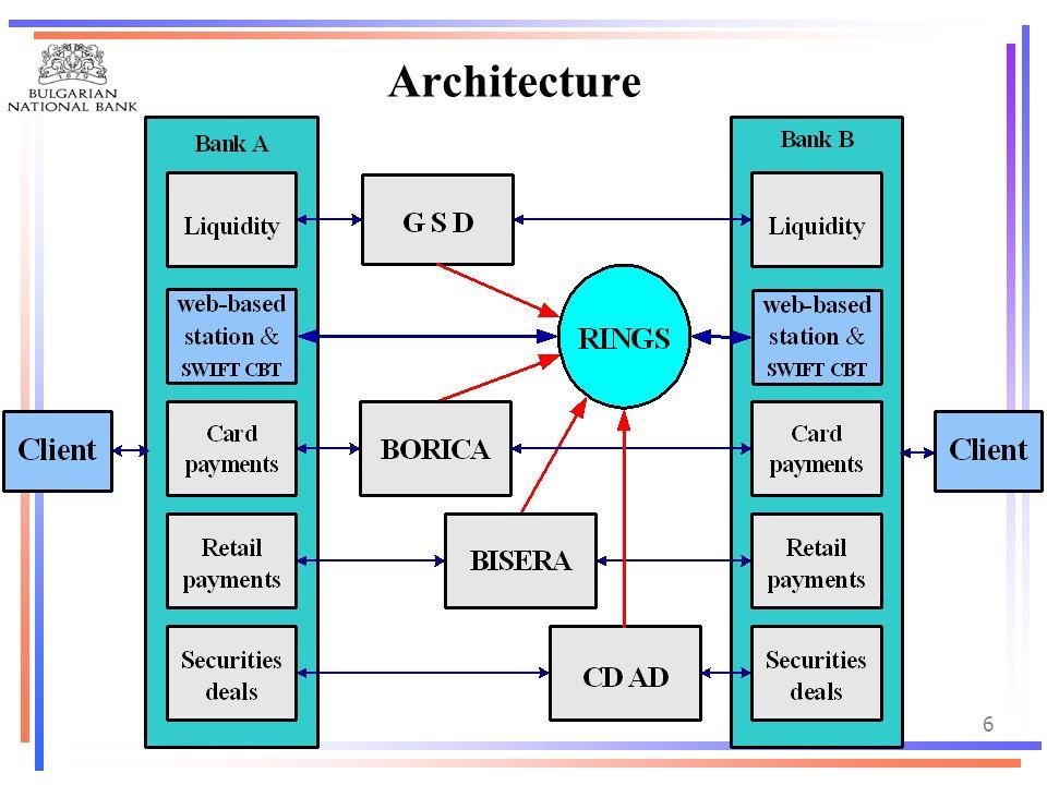 bnb Architecture